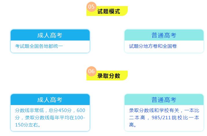 云南成考本科培训